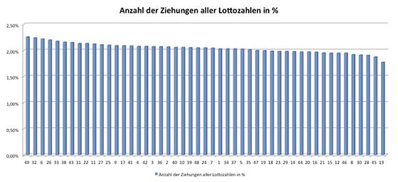 Lottozahlen Welche Zahlen Sind Die Häufigsten